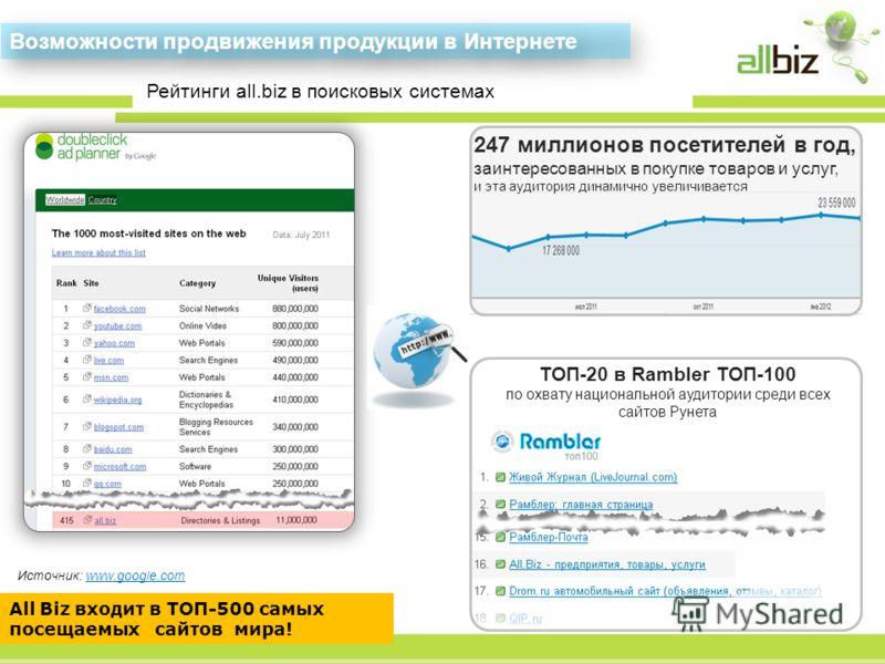 ТОП-20 в Rambler ТОП-100 по охвату национальной аудитории среди всех сайтов Рунета All Biz входит в ТОП-500 самых посещаемых сайтов мира! Источник: www.google.com Возможности продвижения продукции в Интернете 247 миллионов посетителей в год, заинтере