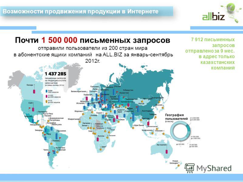Почти 1 500 000 письменных запросов отправили пользователи из 200 стран мира в абонентские ящики компаний на ALL.BIZ за январь-сентябрь 2012г. 7 912 письменных запросов отправлено за 9 мес. в адрес только казахстанских компаний Возможности продвижени