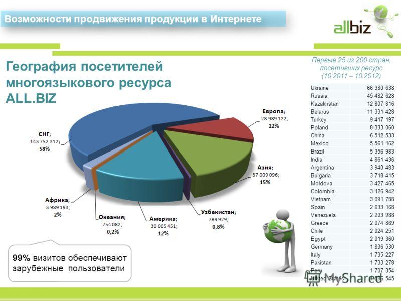 География посетителей многоязыкового ресурса ALL.BIZ Первые 25 из 200 стран, посетивших ресурс (10.2011 – 10.2012) Возможности продвижения продукции в Интернете 99% визитов обеспечивают зарубежные пользователи Ukraine66 380 638 Russia45 482 628 Kazak