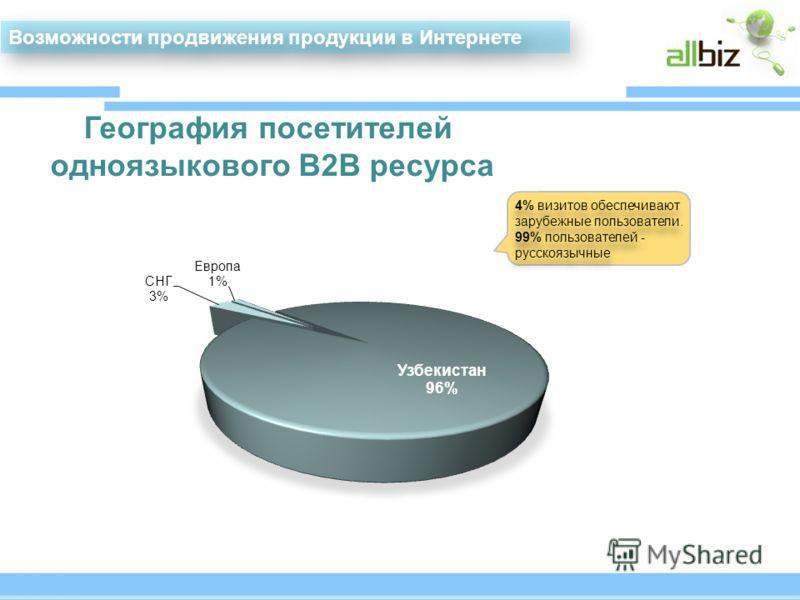 Возможности продвижения продукции в Интернете 4% визитов обеспечивают зарубежные пользователи. 99% пользователей - русскоязычные 4% визитов обеспечивают зарубежные пользователи. 99% пользователей - русскоязычные География посетителей одноязыкового В2