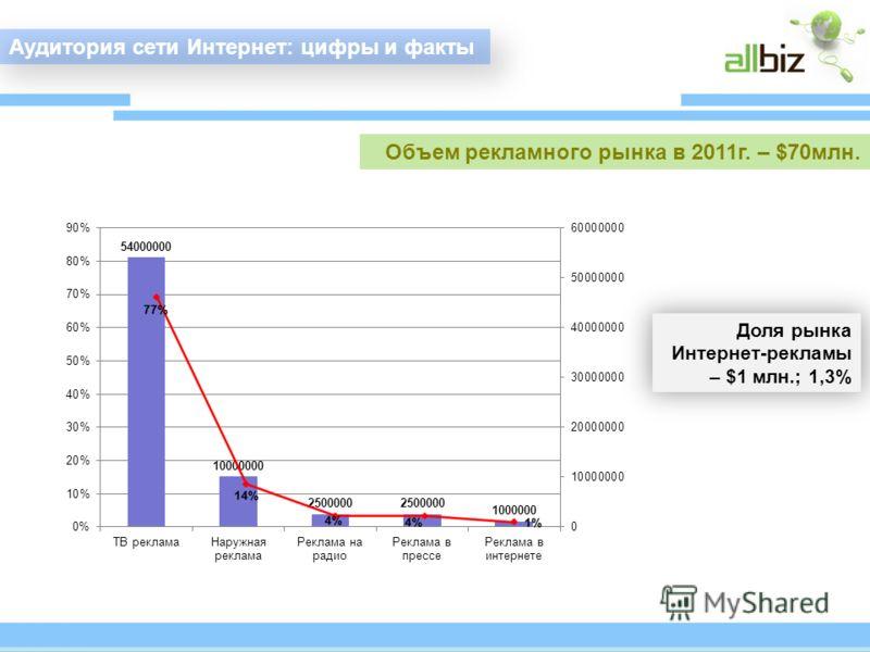 Объем рекламного рынка в 2011г. – $70млн. Аудитория сети Интернет: цифры и факты Доля рынка Интернет-рекламы – $1 млн.; 1,3%