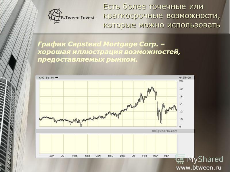 Есть более точечные или краткосрочные возможности, которые можно использовать B.Tween Invest График Capstead Mortgage Corp. – хорошая иллюстрация возможностей, предоставляемых рынком. www.btween.ru