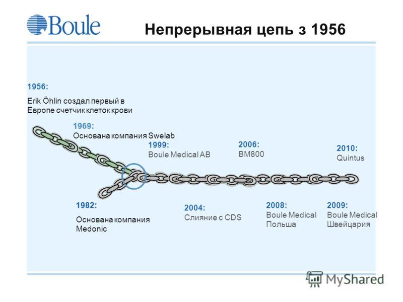 Boule 2008-09-21 Непрерывная цепь з 1956 1956: Erik Öhlin создал первый в Европе счетчик клеток крови 1969: Основана компания Swelab 1982: Основана компания Medonic 1999: Boule Medical AB 2004: Слияние с CDS 2006: BM800 2008: Boule Medical Польша 200