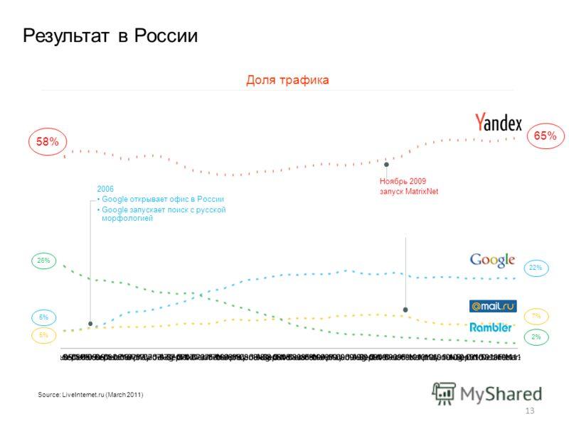 13 Source: LiveInternet.ru (March 2011) 22%7%2% 5% 26% Доля трафика Результат в России 2006 Google открывает офис в России Google запускает поиск с русской морфологией 65% 58% Ноябрь 2009 запуск MatrixNet