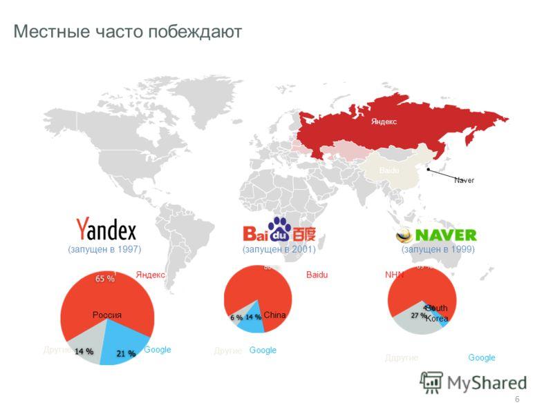 6 Naver Яндекс Baidu (запущен в 1997)(запущен в 2001)(запущен в 1999) 1 2 3 РоссияChina South Korea Яндекс GoogleДругие Baidu Google Другие ДдругиеGoogle NHN Местные часто побеждают