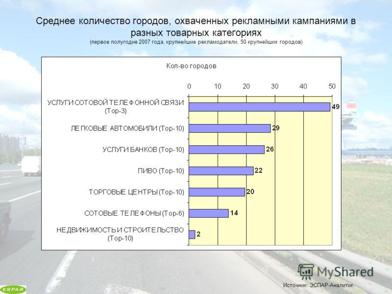 Среднее количество городов, охваченных рекламными кампаниями в разных товарных категориях (первое полугодие 2007 года, крупнейшие рекламодатели, 50 крупнейших городов) Источник: ЭСПАР-Аналитик