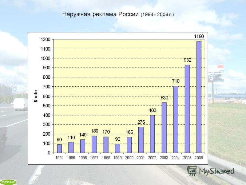 Наружная реклама России (1994 - 2006 г.) Источник: АКАР