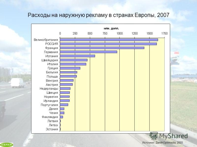 Расходы на наружную рекламу в странах Европы, 2007 Источник: ZenithOptimedia, 2005