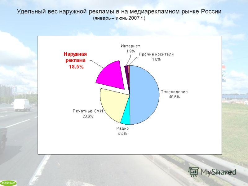 Удельный вес наружной рекламы в на медиарекламном рынке России (январь – июнь 2007 г.) Источник: АКАР
