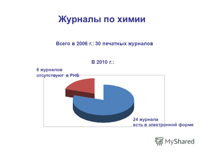 Журналы по химии Всего в 2006 г.: 30 печатных журналов В 2010 г.: 6 журналов отсутствуют в РНБ 24 журнала есть в электронной форме
