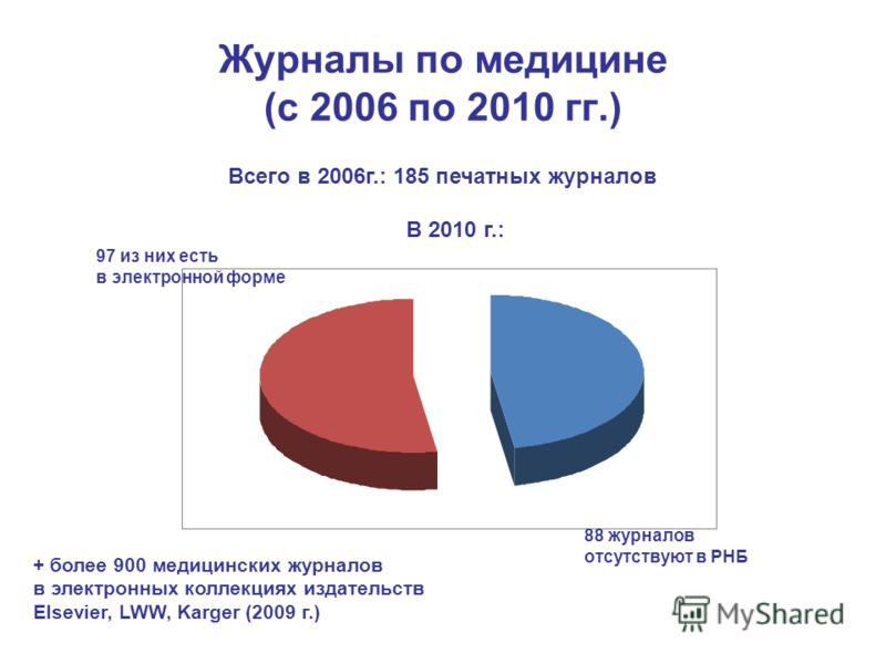 Журналы по медицине (с 2006 по 2010 гг.) Всего в 2006г.: 185 печатных журналов В 2010 г.: 88 журналов отсутствуют в РНБ 97 из них есть в электронной форме + более 900 медицинских журналов в электронных коллекциях издательств Elsevier, LWW, Karger (20