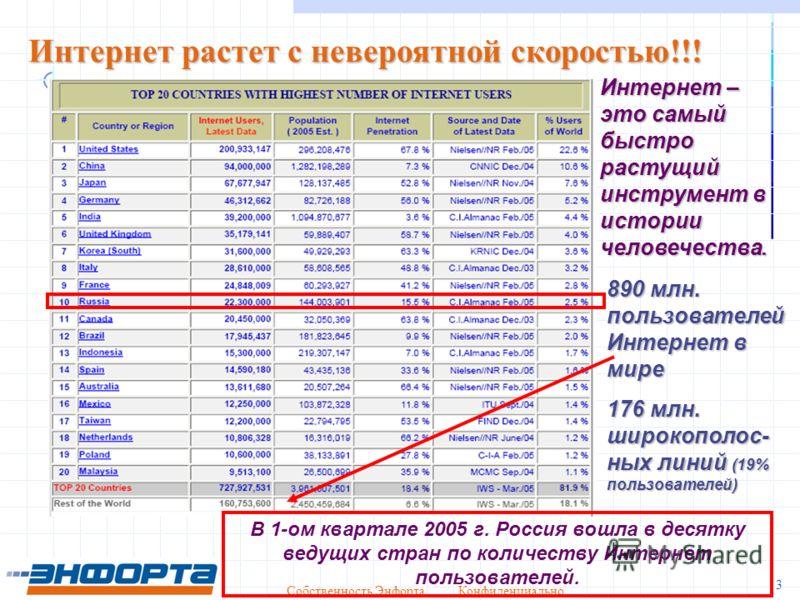 Собственность Энфорта Конфиденциально 3 Интернет растет с невероятной скоростью!!! В 1-ом квартале 2005 г. Россия вошла в десятку ведущих стран по количеству Интернет пользователей. Интернет – это самый быстро растущий инструмент в истории человечест