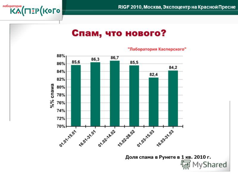 RIGF 2010, Москва, Экспоцентр на Красной Пресне Доля спама в Рунете в 1 кв. 2010 г. Спам, что нового?