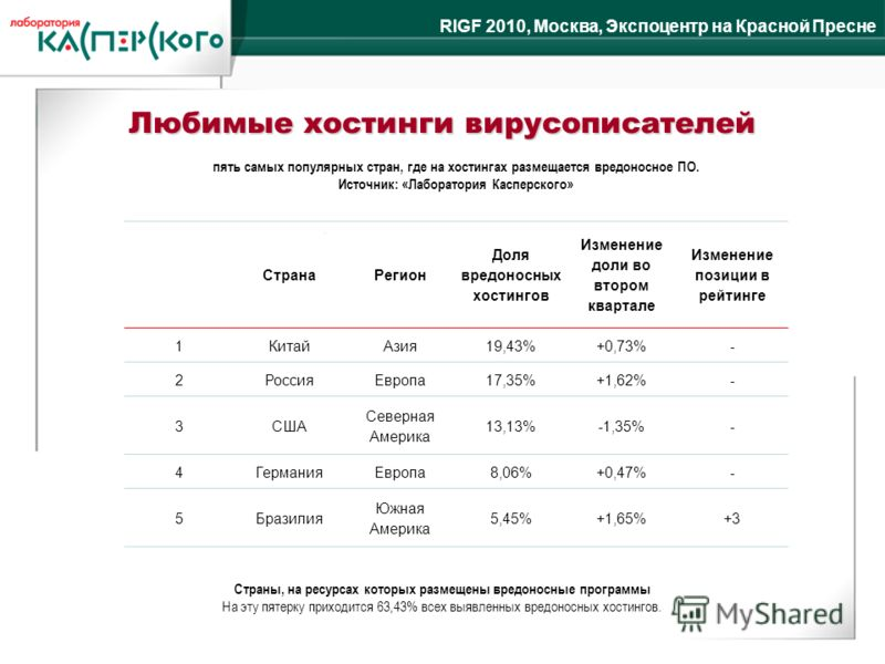 RIGF 2010, Москва, Экспоцентр на Красной Пресне Любимые хостинги вирусописателей СтранаРегион Доля вредоносных хостингов Изменение доли во втором квартале Изменение позиции в рейтинге 1КитайАзия19,43%+0,73%- 2РоссияЕвропа17,35%+1,62%- 3США Северная А