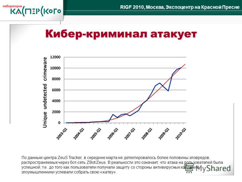 RIGF 2010, Москва, Экспоцентр на Красной Пресне Кибер-криминал атакует По данным центра ZeuS Tracker, в середине марта не детектировалось более половины зловредов, распространяемых через бот-сеть ZBot/Zeus. В реальности это означает, что атака на пол