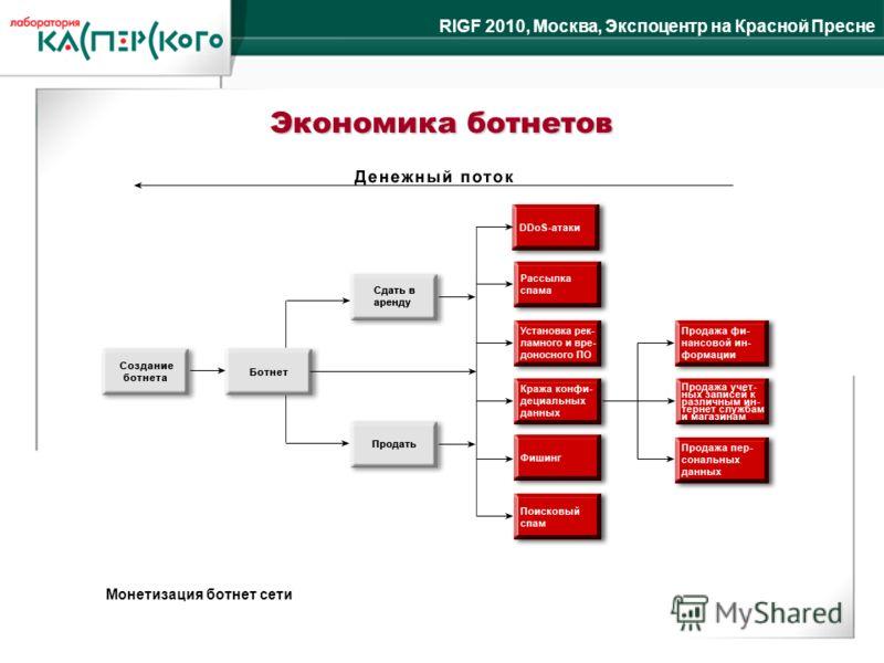 RIGF 2010, Москва, Экспоцентр на Красной Пресне Экономика ботнетов Монетизация ботнет сети