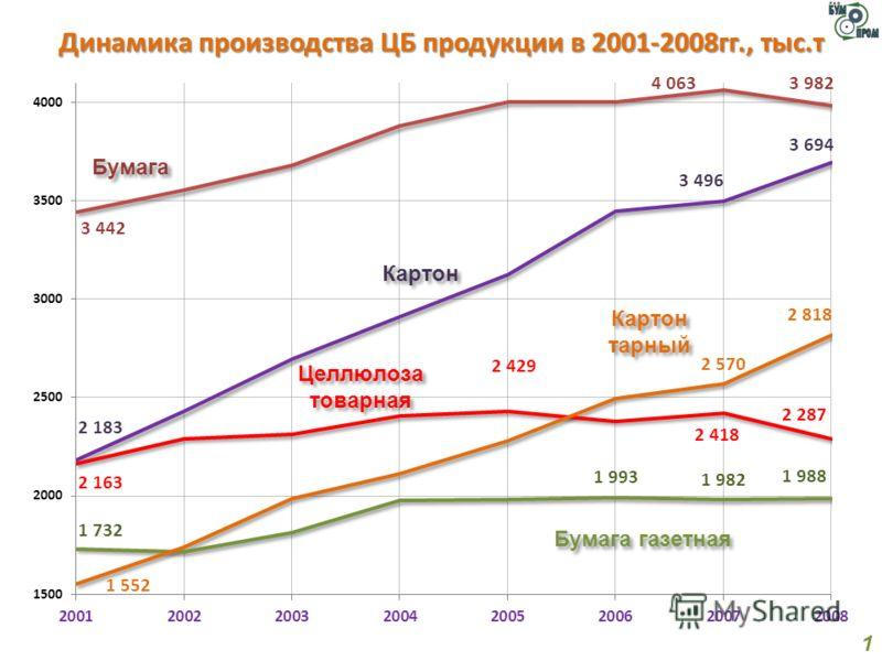 Динамика производства ЦБ продукции в 2001-2008гг., тыс.т 1