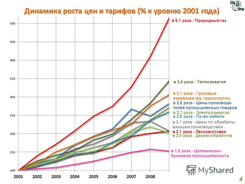 Динамика роста цен и тарифов (% к уровню 2001 года) 4