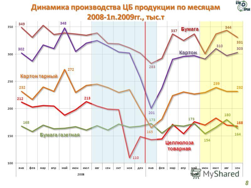 Динамика производства ЦБ продукции по месяцам 2008-1п.2009гг., тыс.т 8