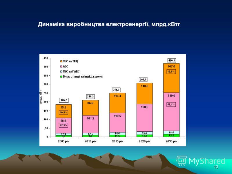 13 Динаміка виробництва електроенергії, млрд.кВтг