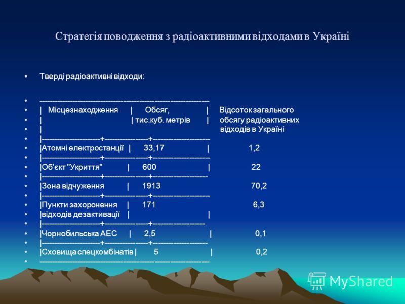 Cтратегія поводження з радіоактивними відходами в Україні Тверді радіоактивні відходи: ------------------------------------------------------------------ | Місцезнаходження | Обсяг, | Відсоток загального | | тис.куб. метрів | обсягу радіоактивних | в