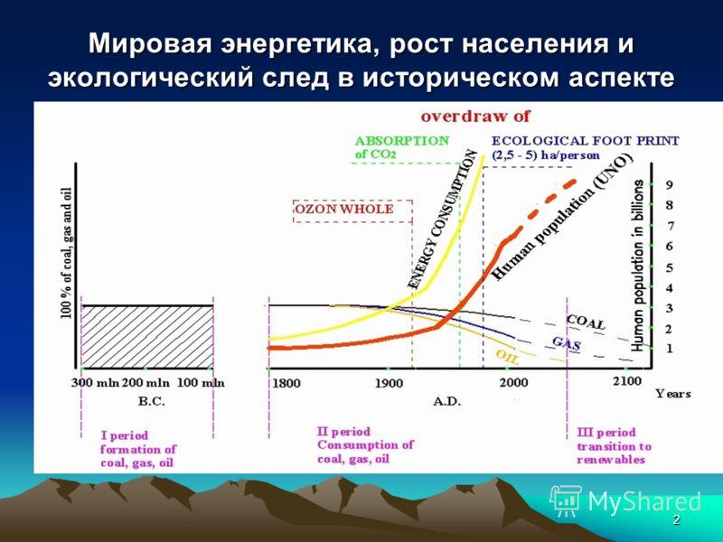 2 Мировая энергетика, рост населения и экологический след в историческом аспекте
