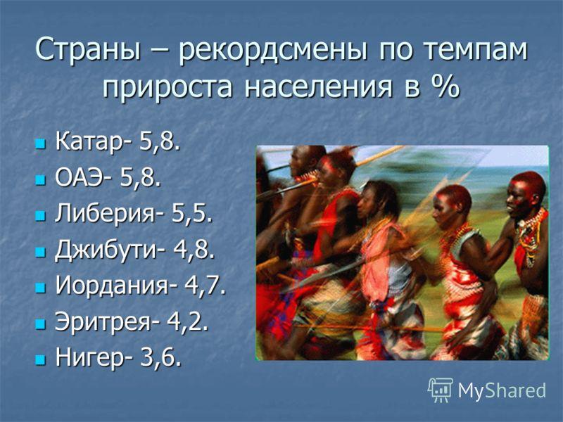 Страны – рекордсмены по темпам прироста населения в % Катар- 5,8. Катар- 5,8. ОАЭ- 5,8. ОАЭ- 5,8. Либерия- 5,5. Либерия- 5,5. Джибути- 4,8. Джибути- 4,8. Иордания- 4,7. Иордания- 4,7. Эритрея- 4,2. Эритрея- 4,2. Нигер- 3,6. Нигер- 3,6.