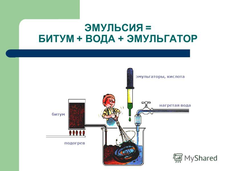 ЭМУЛЬСИЯ = БИТУМ + ВОДА + ЭМУЛЬГАТОР эмульгаторы, кислота нагретая вода подогрев битум