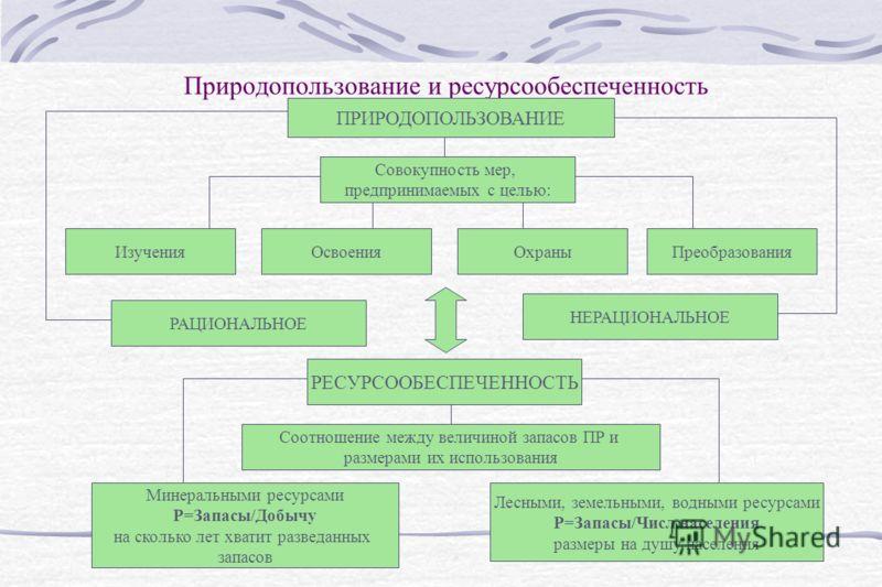 Природопользование и ресурсообеспеченность ПРИРОДОПОЛЬЗОВАНИЕ Совокупность мер, предпринимаемых с целью: ИзученияОсвоенияОхраныПреобразования РАЦИОНАЛЬНОЕ НЕРАЦИОНАЛЬНОЕ РЕСУРСООБЕСПЕЧЕННОСТЬ Соотношение между величиной запасов ПР и размерами их испо