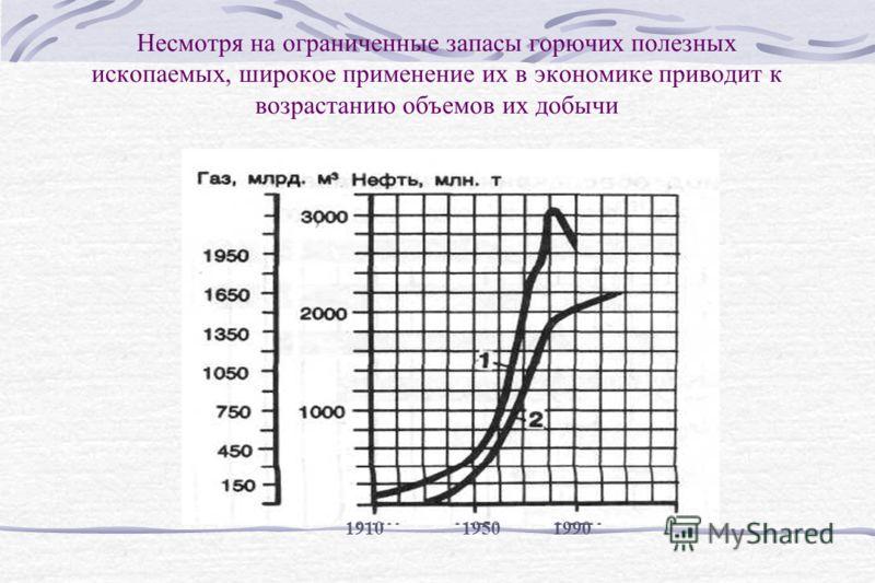Несмотря на ограниченные запасы горючих полезных ископаемых, широкое применение их в экономике приводит к возрастанию объемов их добычи 191019501990