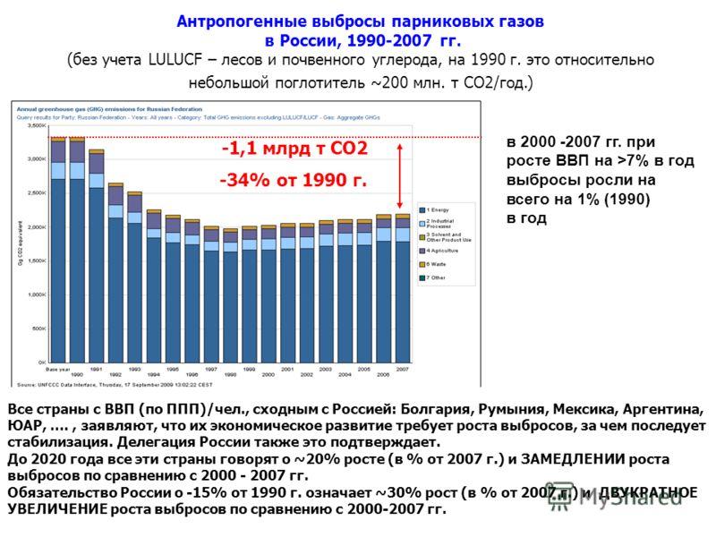 Антропогенные выбросы парниковых газов в России, 1990-2007 гг. (без учета LULUCF – лесов и почвенного углерода, на 1990 г. это относительно небольшой поглотитель ~200 млн. т СО2/год.) -1,1 млрд т СО2 -34% от 1990 г. Все страны с ВВП (по ППП)/чел., сх