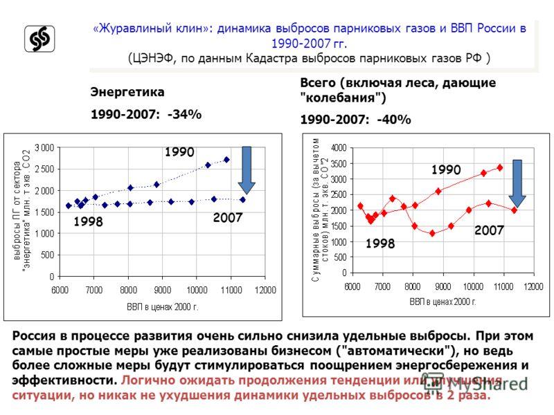 « Журавлиный клин » : динамика выбросов парниковых газов и ВВП России в 1990-2007 гг. (ЦЭНЭФ, по данным Кадастра выбросов парниковых газов РФ ) 1990 2007 1998 Россия в процессе развития очень сильно снизила удельные выбросы. При этом самые простые ме