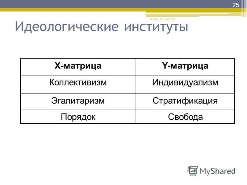 Идеологические институты Х-матрицаY-матрица КоллективизмИндивидуализм ЭгалитаризмСтратификация ПорядокСвобода ФИАН, 15 мая 2013 25