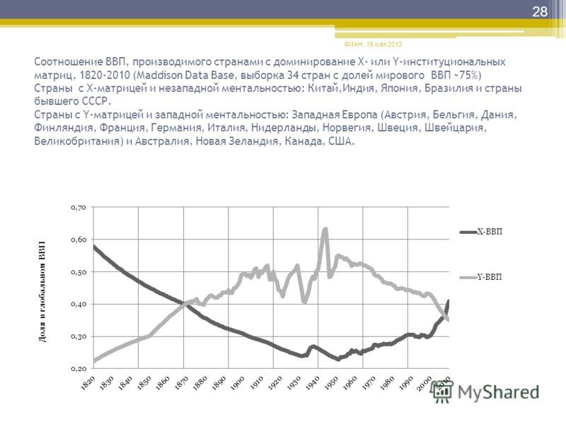 Соотношение ВВП, производимого странами с доминирование Х- или Y-институциональных матриц, 1820-2010 (Maddison Data Base, выборка 34 стран с долей мирового ВВП ~75%) Страны с Х-матрицей и незападной ментальностью: Китай,Индия, Япония, Бразилия и стра