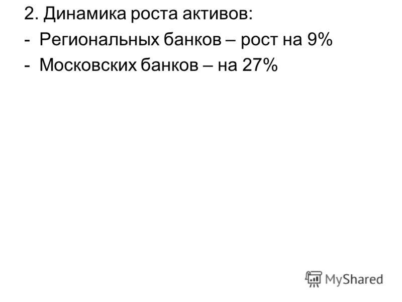 2. Динамика роста активов: -Региональных банков – рост на 9% -Московских банков – на 27%