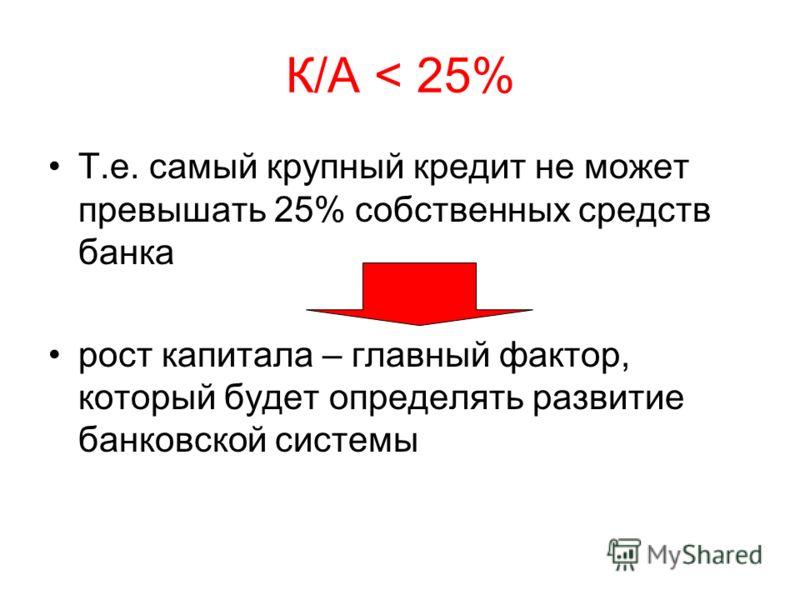 К/А < 25% Т.е. самый крупный кредит не может превышать 25% собственных средств банка рост капитала – главный фактор, который будет определять развитие банковской системы