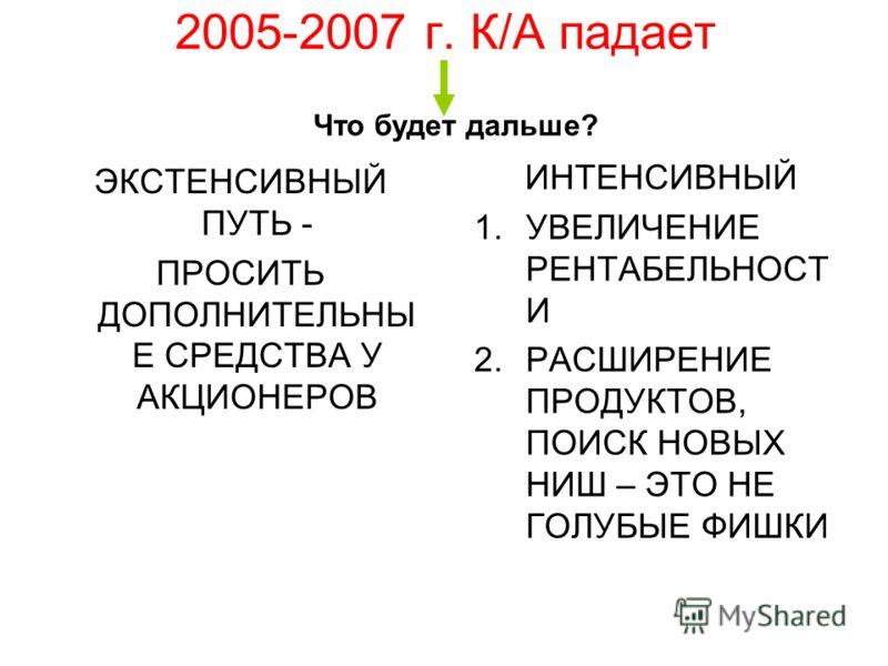 2005-2007 г. К/А падает ЭКСТЕНСИВНЫЙ ПУТЬ - ПРОСИТЬ ДОПОЛНИТЕЛЬНЫ Е СРЕДСТВА У АКЦИОНЕРОВ ИНТЕНСИВНЫЙ 1.УВЕЛИЧЕНИЕ РЕНТАБЕЛЬНОСТ И 2.РАСШИРЕНИЕ ПРОДУКТОВ, ПОИСК НОВЫХ НИШ – ЭТО НЕ ГОЛУБЫЕ ФИШКИ Что будет дальше?