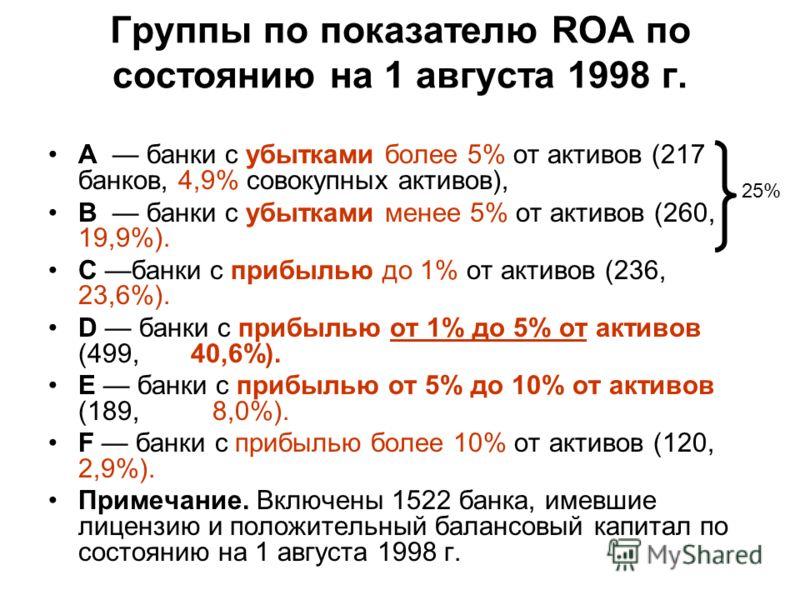 Группы по показателю RОА по состоянию на 1 августа 1998 г. A банки с убытками более 5% от активов (217 банков, 4,9% совокупных активов), B банки с убытками менее 5% от активов (260, 19,9%). C банки с прибылью до 1% от активов (236, 23,6%). D банки с