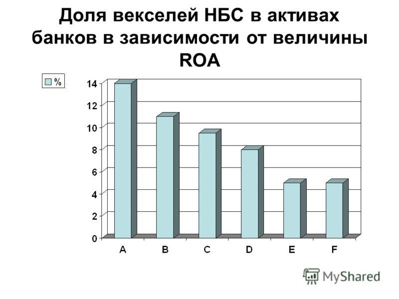 Доля векселей НБС в активах банков в зависимости от величины ROA