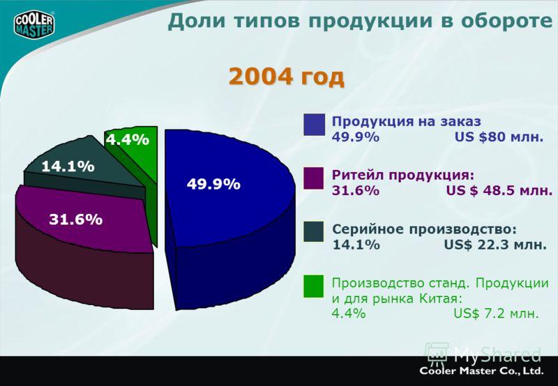 Доли типов продукции в обороте Продукция на заказ 49.9% US $80 млн. Ритейл продукция: 31.6% US $ 48.5 млн. Серийное производство: 14.1% US$ 22.3 млн. Производство станд. Продукции и для рынка Китая: 4.4% US$ 7.2 млн. 2004 год 4.4% 14.1% 49.9% 31.6%