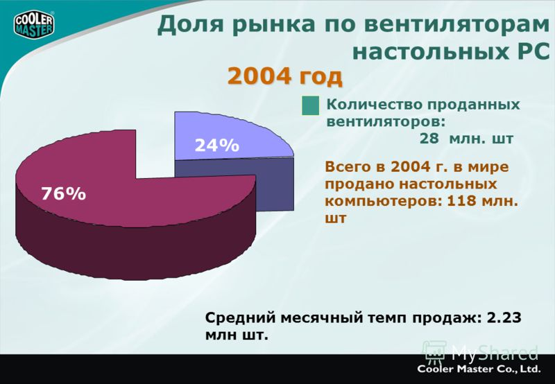 Доля рынка по вентиляторам настольных PC Всего в 2004 г. в мире продано настольных компьютеров: 118 млн. шт Количество проданных вентиляторов: 28 млн. шт Средний месячный темп продаж: 2.23 млн шт. 2004 год 24% 76%