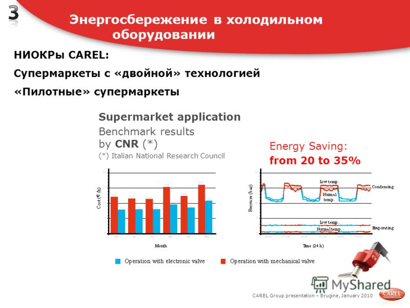 CAREL Group presentation – Brugine, January 2010 Supermarket application Benchmark results by CNR (*) (*) Italian National Research Council Energy Saving: from 20 to 35% Энергосбережение в холодильном оборудовании НИОКРы CAREL: Супермаркеты с «двойно