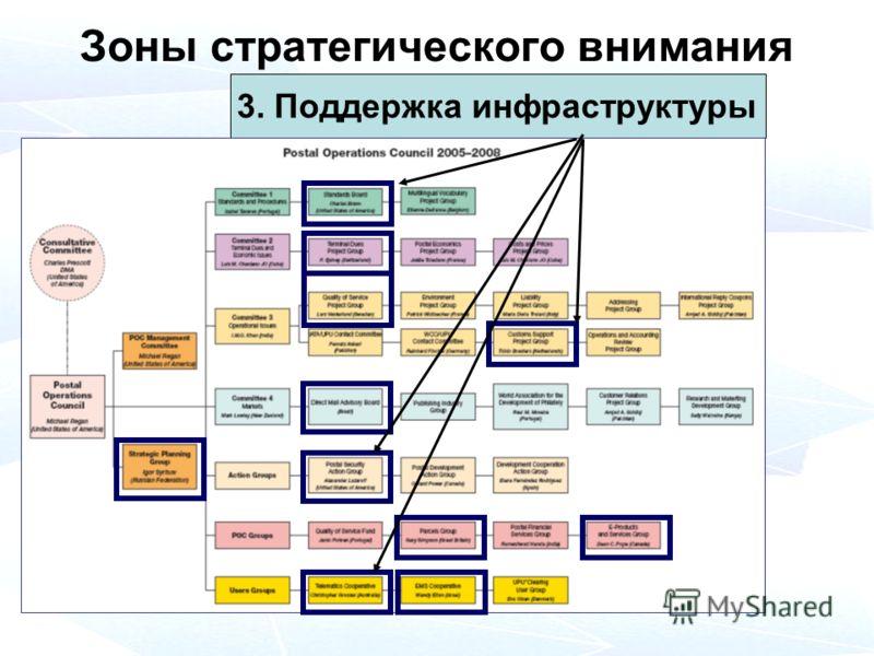 Зоны стратегического внимания 3. Поддержка инфраструктуры
