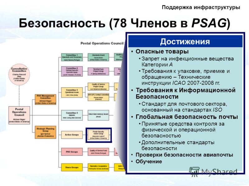 Безопасность (78 Членов в PSAG) Достижения Опасные товары Запрет на инфекционные вещества Категории А Требования к упаковке, приемке и обращению – Технические инструкции ICAO 2007-2008 гг. Требования к Информационной Безопасности Стандарт для почтово