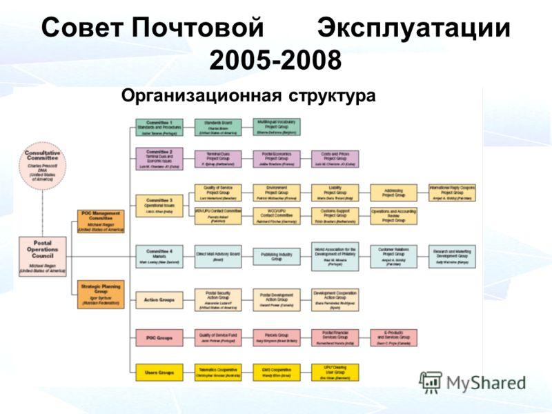 Совет ПочтовойЭксплуатации 2005-2008 Организационная структура