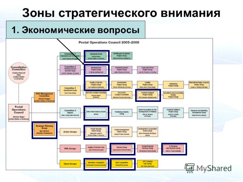 Зоны стратегического внимания 1. Экономические вопросы