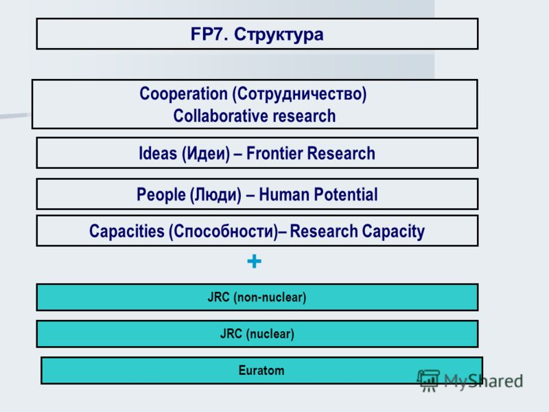 Cooperation (Сотрудничество) Collaborative research Cooperation (Сотрудничество) Collaborative research People (Люди) – Human Potential JRC (nuclear) Ideas (Идеи) – Frontier Research Capacities (Способности)– Research Capacity JRC (non-nuclear) Eurat