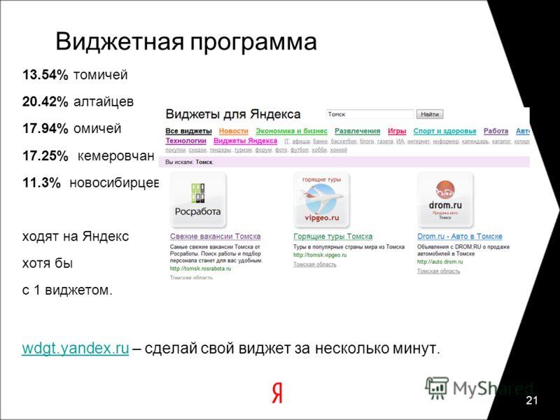 Виджетная программа 13.54% томичей 20.42% алтайцев 17.94% омичей 17.25% кемеровчан 11.3% новосибирцев ходят на Яндекс хотя бы с 1 виджетом. wdgt.yandex.ruwdgt.yandex.ru – сделай свой виджет за несколько минут. 21