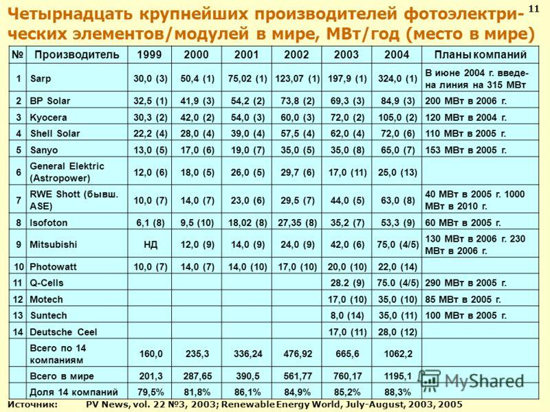 Четырнадцать крупнейших производителей фотоэлектри- ческих элементов/модулей в мире, МВт/год (место в мире) Производитель199920002001200220032004Планы компаний 1Sarp30,0 (3)50,4 (1)75,02 (1)123,07 (1)197,9 (1)324,0 (1) В июне 2004 г. введе- на линия