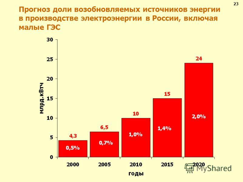 Прогноз доли возобновляемых источников энергии в производстве электроэнергии в России, включая малые ГЭС 23
